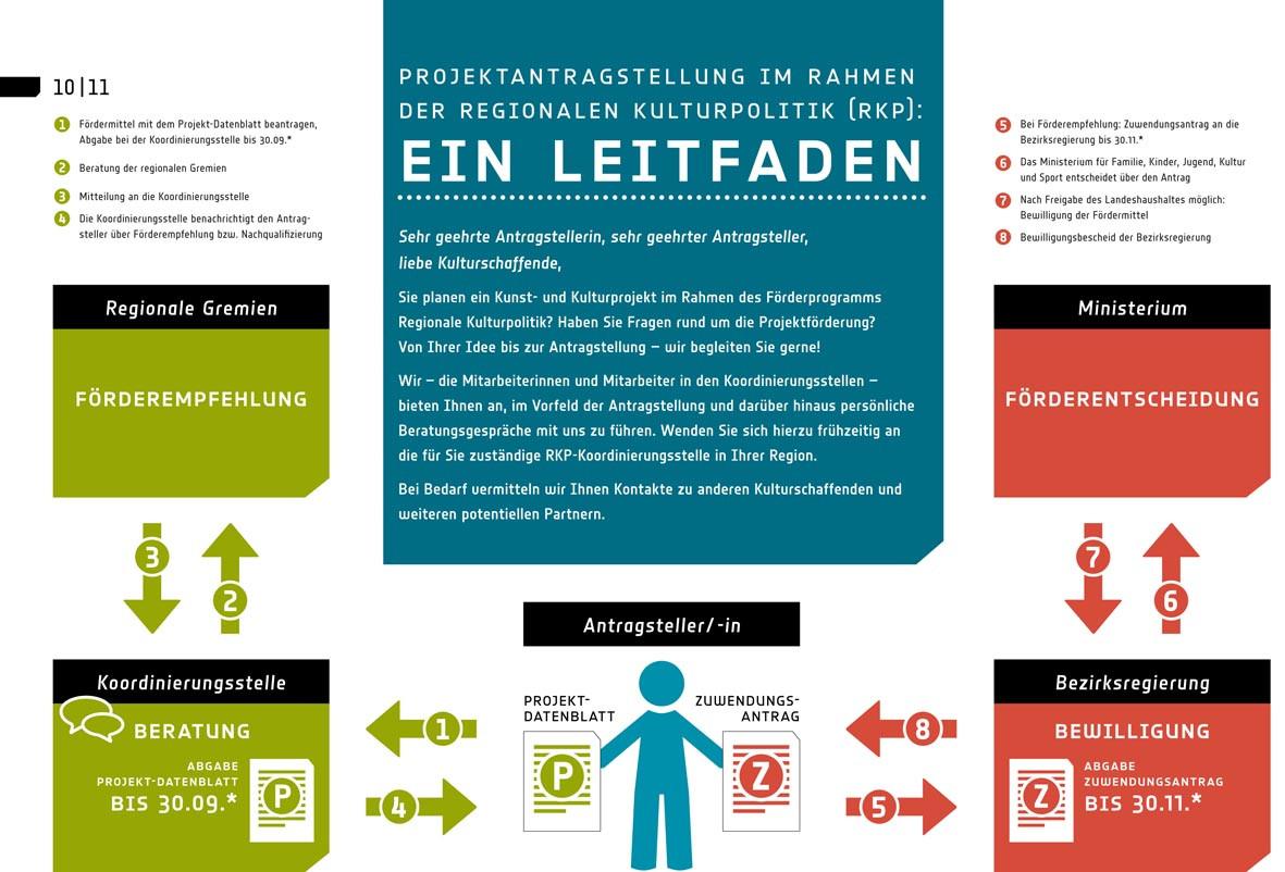 Infos zur Antragsstellung im Rahmen der Regionalen Kulturpolitik NRW | Author